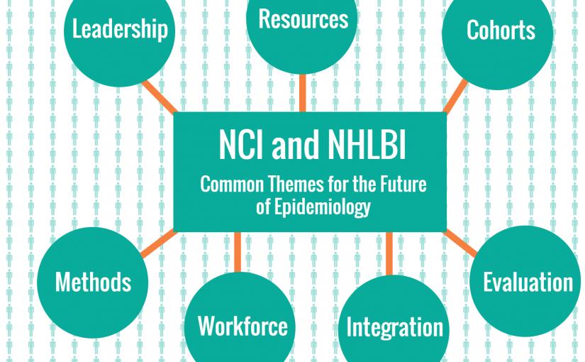 NCI-NHLBI Blog Graphic NCI adn NHLBI Common Themes for the Future of Epidemiology: Leadership, Resources, Cohorts, Methods, Workforce, Integration, Evaluation