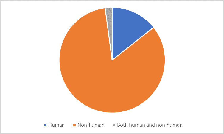 Most articles by CDC authors in 2012-2016—especially those reporting original data—were focused on non-human (mostly pathogen) genomics