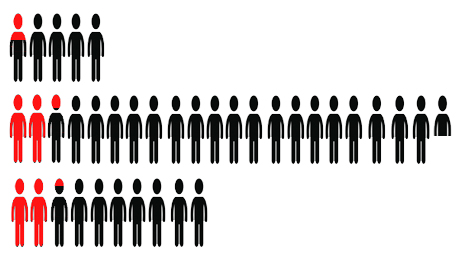 three set of figures depicting dementia