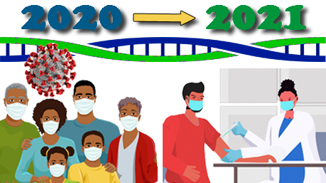 2020 with an arrow to 2021 with a double helix below and a COVID-19 virus and a masked family and under 2021 a person getting the COVID-19 vaccine