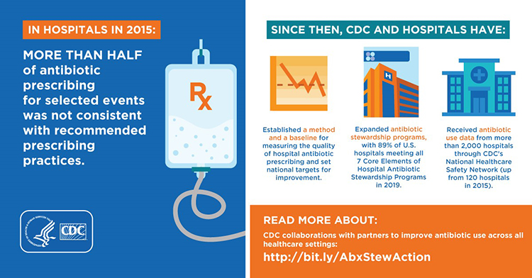 In Hospitals in 2015 More Than Half of antibiotic prescribing for selected events was not consistent with recommended prescribing practices. Since then, CDC and Hospitals have: Established a method and a baseline for measuring the quality of hospital antibiotic prescribing and set national targets for improvement. Expanded antibiotic stewardship programs, with 89% of U.S. hospitals meeting all 7 Core Elements of Hospital Antibiotic Stewardship Programs in 2019. Received antibiotic use data from more than 2,000 hospitals through CDC's National Healthcare Safety Network (up from 120 hospitals in 2015). Read More About: CDC collaborations with parterns to improve antibiotic use across all healthcare settings; http://bit.ly/AbxStewAction. HHS & CDC Logos.