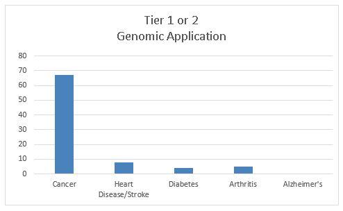 Tier 1 or 3 Genomic Applicaiton Publications