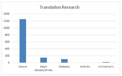 translational research publicatons