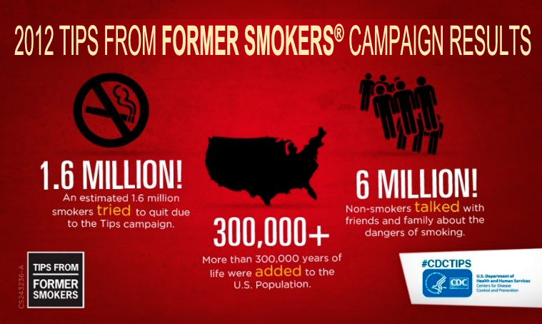 2012 Tips From Former Smokers® Campaign Results with a no smoking images and this text: 1.6 Million! An estimated 1.6 million smokers tried to quit due to the Tips campaign. An image of the US with this text: 300.00+More than 300,000 lives were added to the US population. images of figures with this text: 6 Million! Non-smokers talked with friends and family about the dangers of smoking.