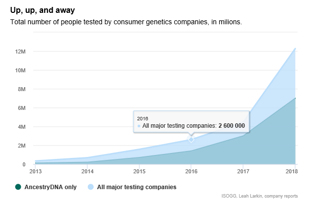 Up, up, and away - total number of people tested by consumer genetics companies, in millions from 2013 to 2018 with AncestryDNA only and All major testing companies. In 206 all major testing companies: 2 600 000 and in 2018 all major testing companies reached over 12 Million