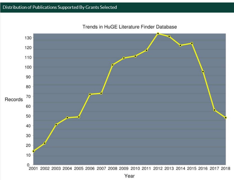 Trends in HuGE Literature Finder Database by grants selected from 2001 through 2018