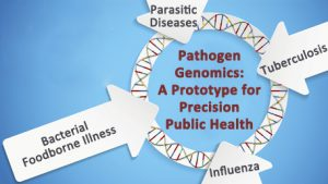 four arrows labeled Bacterial Foodborne Illness, Parasitic Diseases, Tuberculosis and Influenza pointing to Pathogen Genomics: A Prototype for Precision Public Health with DNA around