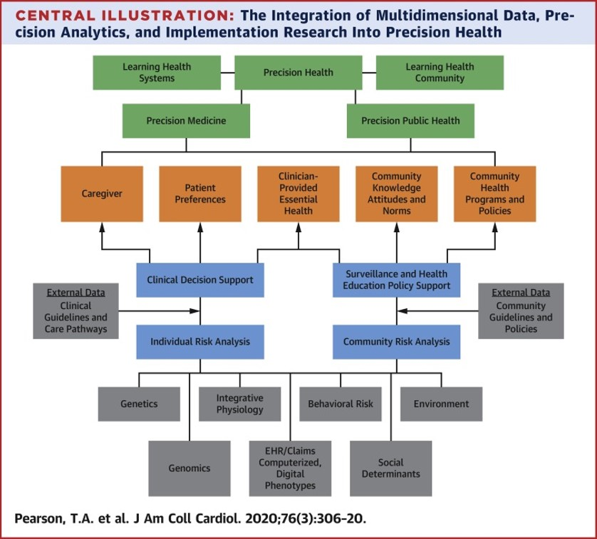 Central Illustration: The Integration of Multidimensional Data, Precision Analytics, and Implementation Research Into Precision Health