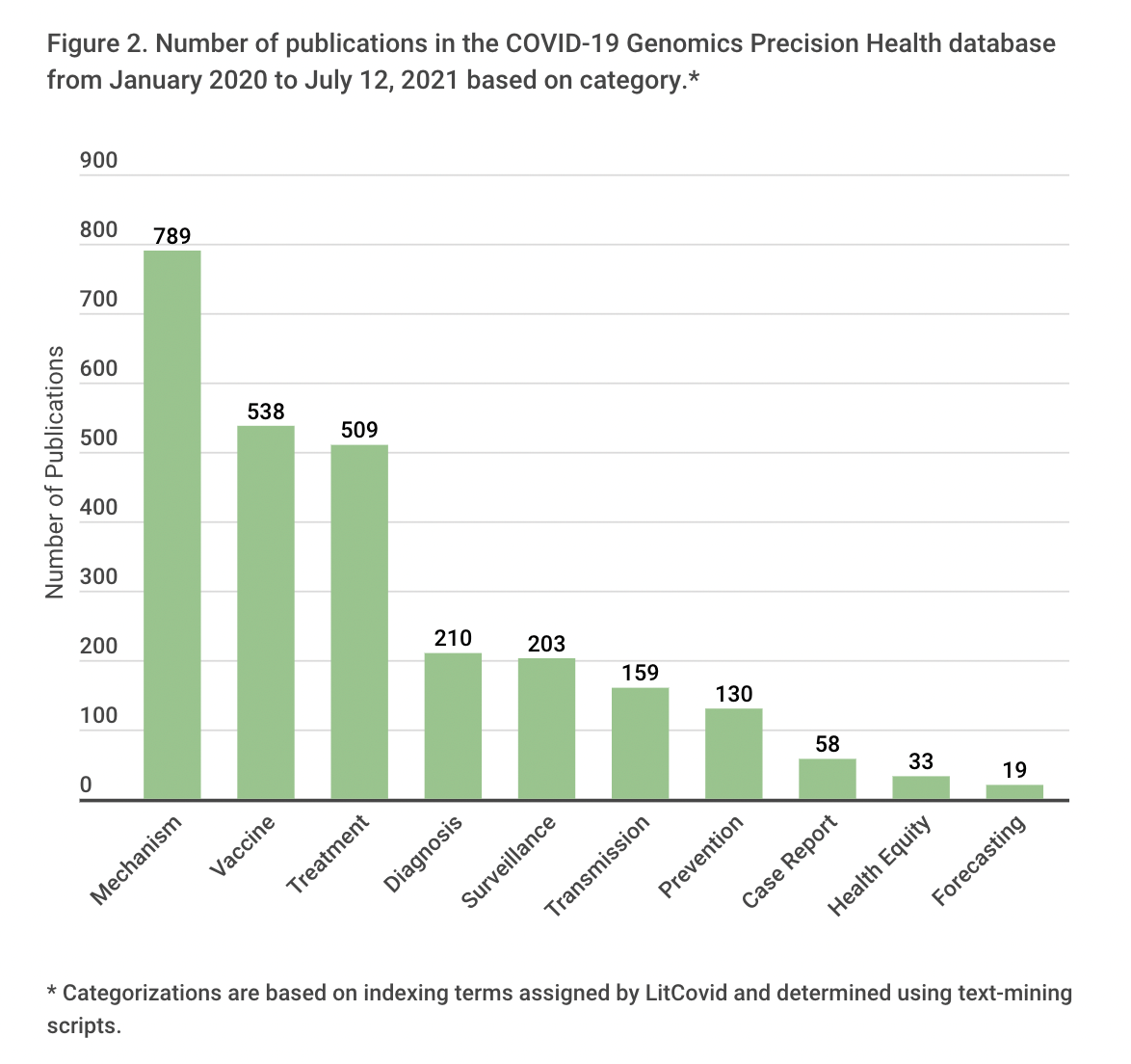 Number of publications in the COVID-19 Genomic Precision Health database based on category in the years 2020 and 2021