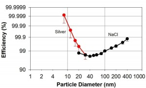 Assessment of nanoparticle capture