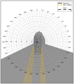 Diagram showing circumference of visibility behind a construction vehicle