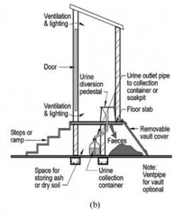 Urine-Diverting Dry Toilet