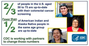 Two-thirds of people in the United States aged 50 to 75 are up-to-date with their colorectal cancer screening. Fewer than half of American Indian and Alaska Native people in the same age group are up-to-date. CDC is working with partners to change those numbers.