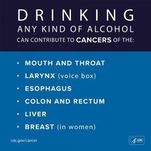 Drinking any kind of alcohol can contribute to cancers of the mouth and throat, larynx (throat), esophagus, colon and rectum, liver, and breast in women