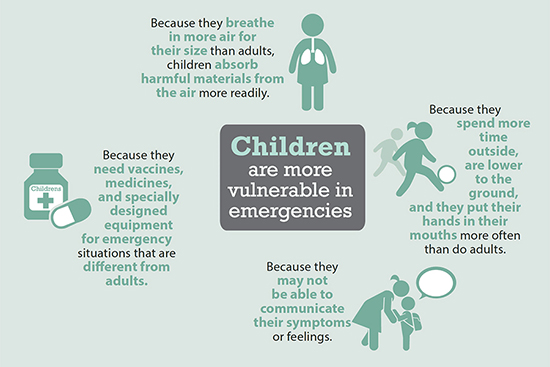 Children are more vulnerable in emergencies: Because they breathe in more air for their size than adults, children absorb harmful materials from the air more readily. Because they spend more time outside, are lower to the ground, and put their hands in their mouths more often than do adults. Because they may not be able to communicate their symptoms or feelings. Because they need medicines, and specifically designed equipment for emergency situations that are different from adults.