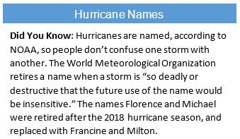 """Did You Know: Hurricanes are named, according to NOAA, so people don't confuse one storm with another. The World Meteorological Organization retires a name when a storm is """"so deadly or destructive that the future use of the name would be insensitive."""" The names Florence and Michael were retired after the 2018 hurricane season, and replaced with Francine and Milton."""