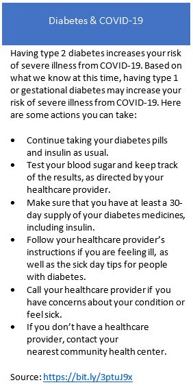 Having type 2 diabetes increases your risk of severe illness from COVID-19. Based on what we know at this time, having type 1 or gestational diabetes may increase your risk of severe illness from COVID-19.