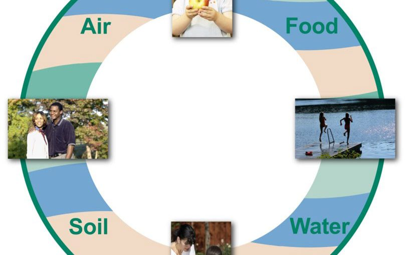 Air, Food, Soil and Water
