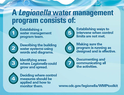 Water management programs are the primary mechanism for ensuring clean water to serve a building's occupants.